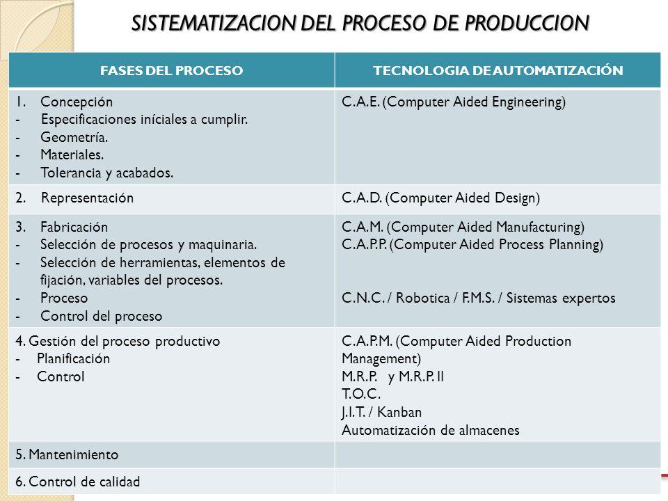 www.giris.com.ve/tipsempresariales SISTEMATIZACION DEL PROCESO DE PRODUCCION FASES DEL PROCESOTECNOLOGIA DE AUTOMATIZACIÓN 1.Concepción - Especificaciones iníciales a cumplir.