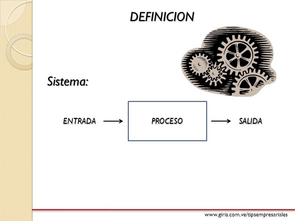 DEFINICION Sistema de producción: ENTRADAInsumos (materia prima, mano de obra) SALIDAProductos (bienes o servicios) PROCESO DE TRANSFORMACION RETROALIMENTACION RequisitosLineamientosNormasObjetivos