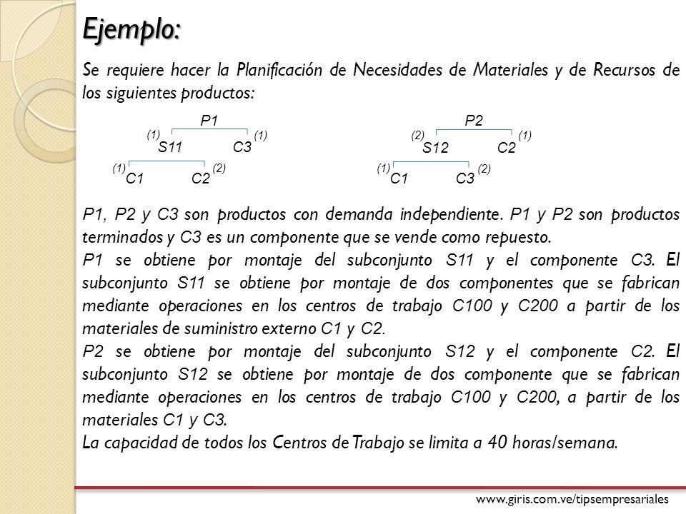 www.giris.com.ve/tipsempresariales Ejemplo: Se requiere hacer la Planificación de Necesidades de Materiales y de Recursos de los siguientes productos: P1 S11C3 C1 C2 (1) (2) P2 S12C2 C1 C3 (2) (1) (2) P1, P2 y C3 son productos con demanda independiente.