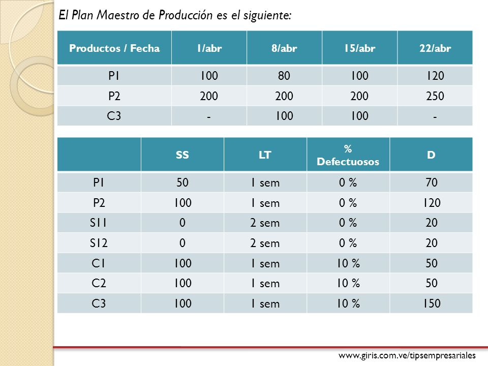 www.giris.com.ve/tipsempresariales El Plan Maestro de Producción es el siguiente: Productos / Fecha1/abr8/abr15/abr22/abr P110080100120 P2200 250 C3-100 - SSLT % Defectuosos D P1501 sem0 %70 P21001 sem0 %120 S1102 sem0 %20 S1202 sem0 %20 C11001 sem10 %50 C21001 sem10 %50 C31001 sem10 %150