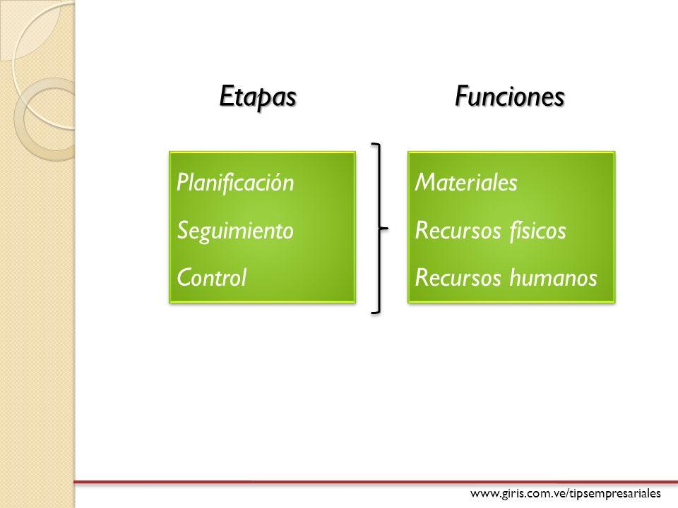 www.giris.com.ve/tipsempresariales Etapas Funciones Planificación Seguimiento Control Planificación Seguimiento Control Materiales Recursos físicos Recursos humanos Materiales Recursos físicos Recursos humanos