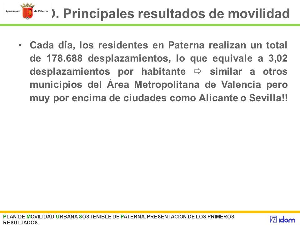 D. Principales resultados de movilidad PLAN DE MOVILIDAD URBANA SOSTENIBLE DE PATERNA. PRESENTACIÓN DE LOS PRIMEROS RESULTADOS. Cada día, los resident