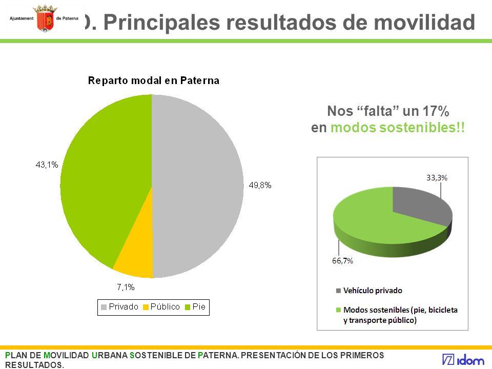 D. Principales resultados de movilidad PLAN DE MOVILIDAD URBANA SOSTENIBLE DE PATERNA. PRESENTACIÓN DE LOS PRIMEROS RESULTADOS. Nos falta un 17% en mo