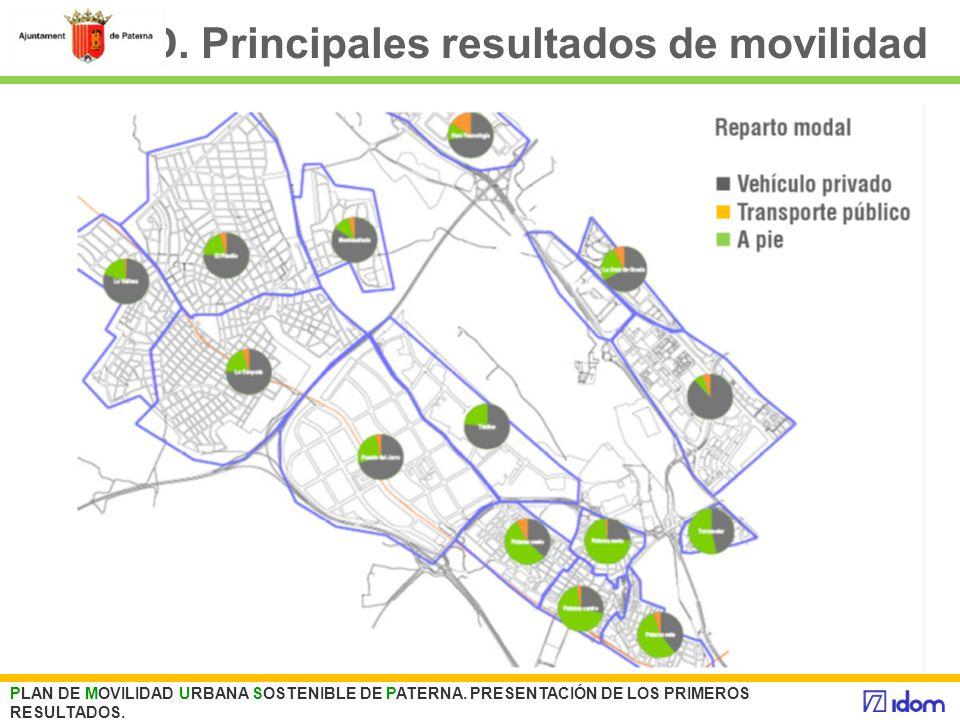 D. Principales resultados de movilidad PLAN DE MOVILIDAD URBANA SOSTENIBLE DE PATERNA. PRESENTACIÓN DE LOS PRIMEROS RESULTADOS.