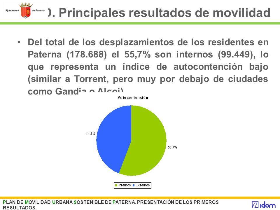 D. Principales resultados de movilidad PLAN DE MOVILIDAD URBANA SOSTENIBLE DE PATERNA. PRESENTACIÓN DE LOS PRIMEROS RESULTADOS. Del total de los despl