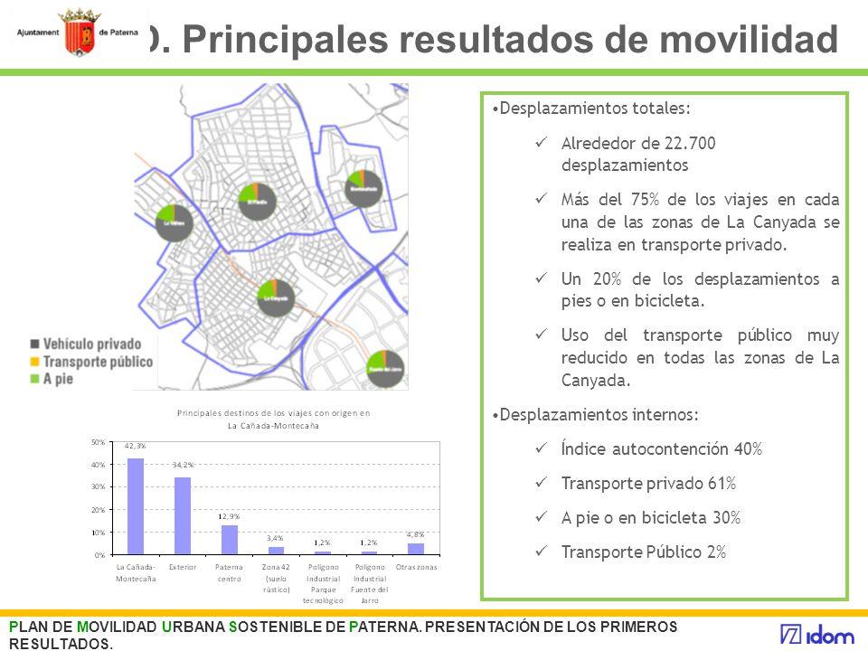 D. Principales resultados de movilidad PLAN DE MOVILIDAD URBANA SOSTENIBLE DE PATERNA. PRESENTACIÓN DE LOS PRIMEROS RESULTADOS. Desplazamientos totale
