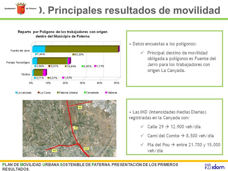 D. Principales resultados de movilidad PLAN DE MOVILIDAD URBANA SOSTENIBLE DE PATERNA. PRESENTACIÓN DE LOS PRIMEROS RESULTADOS. Datos encuestas a los
