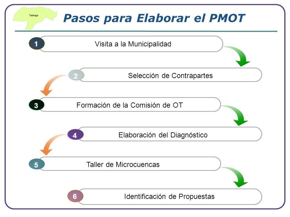 Company Logo www.themegallery.com Pasos para Elaborar el PMOT 6 Identificación de Propuestas 1 Visita a la Municipalidad Selección de Contrapartes 2 F