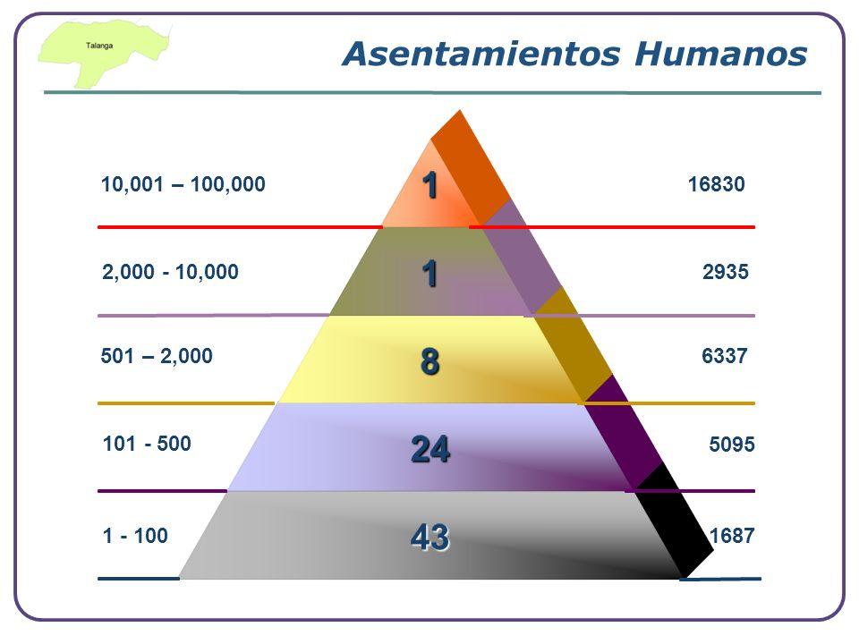 2,000 - 10,000 10,001 – 100,000 101 - 500 501 – 2,000 1 - 100 2935 16830 5095 6337 1687 Asentamientos Humanos