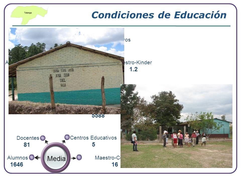 Condiciones de Educación Resumen de Educación Prebásica Centros Educativos 13 Docentes 16 Maestro-Kinder 1.2 Alumnos 567 Básica Centros Educativos 38