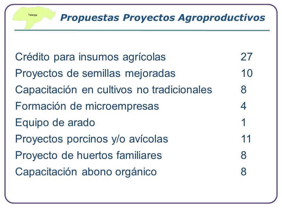 Company Logo www.themegallery.com Propuestas Proyectos Agroproductivos Crédito para insumos agrícolas 27 Proyectos de semillas mejoradas 10 Capacitaci