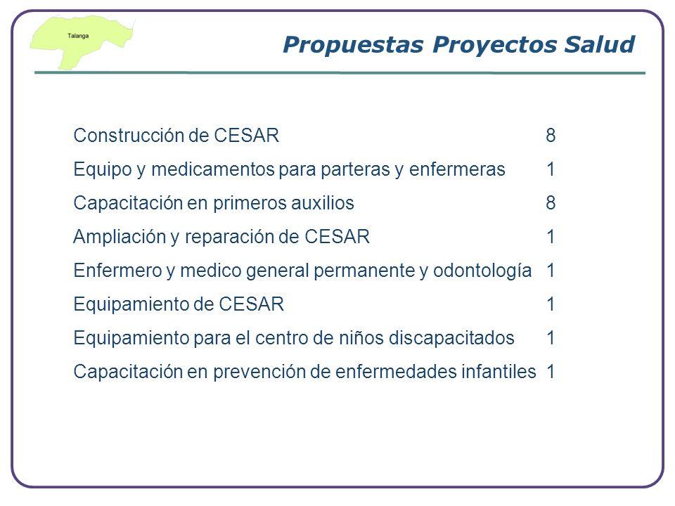 Company Logo www.themegallery.com Propuestas Proyectos Salud Construcción de CESAR8 Equipo y medicamentos para parteras y enfermeras 1 Capacitación en