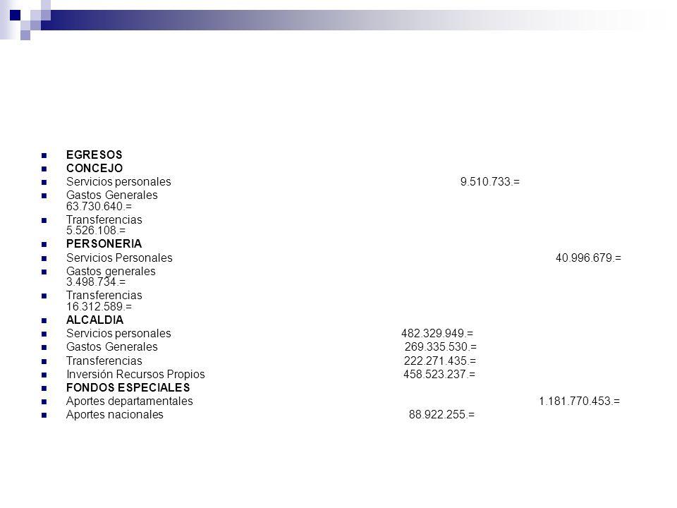EGRESOS CONCEJO Servicios personales 9.510.733.= Gastos Generales 63.730.640.= Transferencias 5.526.108.= PERSONERIA Servicios Personales 40.996.679.=