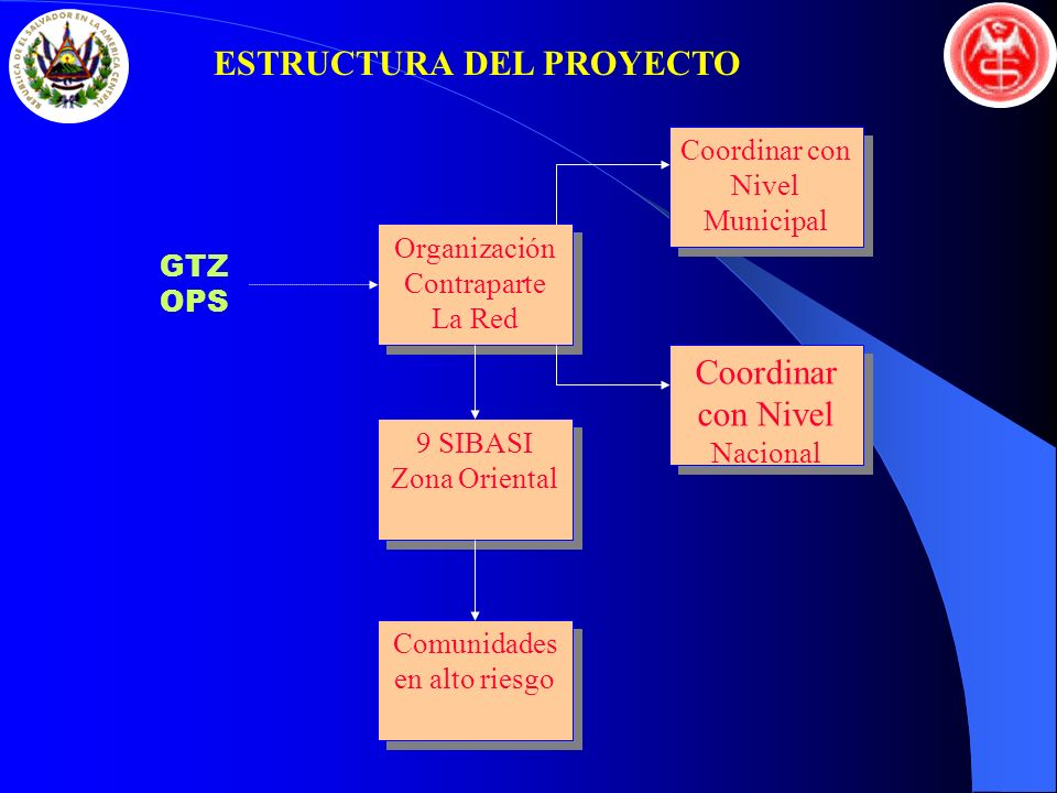 Organización Contraparte La Red Organización Contraparte La Red Coordinar con Nivel Municipal Coordinar con Nivel Nacional 9 SIBASI Zona Oriental 9 SI