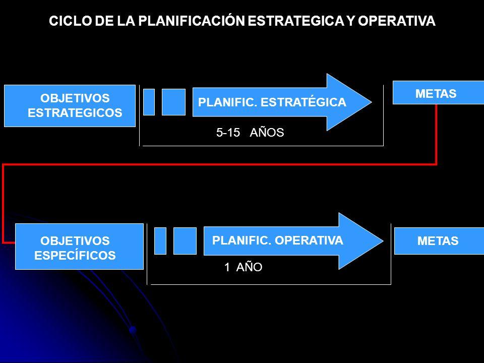 CICLO DE LA PLANIFICACIÓN ESTRATEGICA Y OPERATIVA 1 AÑO PLANIFIC. OPERATIVA METAS OBJETIVOS ESPECÍFICOS 5-15 AÑOS PLANIFIC. ESTRATÉGICA OBJETIVOS ESTR