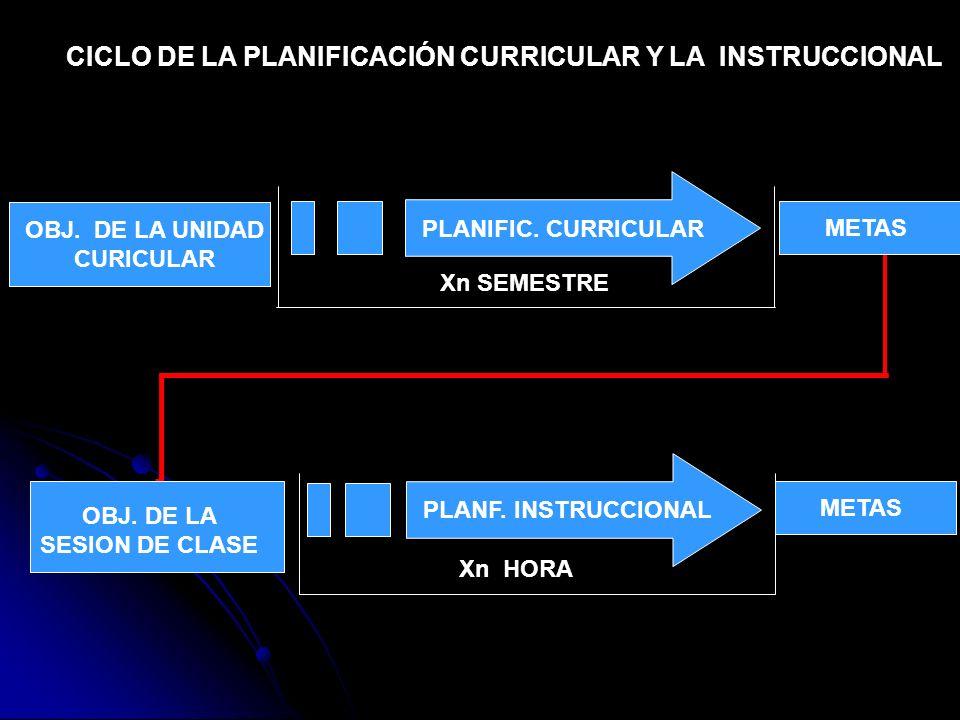CICLO DE LA PLANIFICACIÓN CURRICULAR Y LA INSTRUCCIONAL Xn SEMESTRE PLANIFIC. CURRICULAR OBJ. DE LA UNIDAD CURICULAR METAS Xn HORA PLANF. INSTRUCCIONA