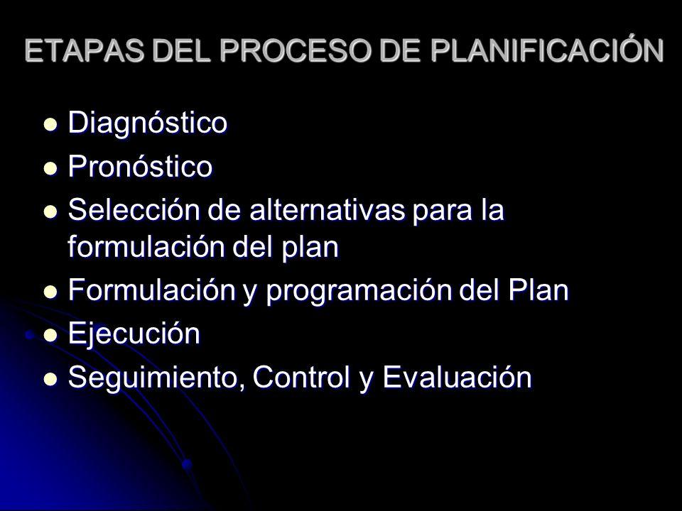 ETAPAS DEL PROCESO DE PLANIFICACIÓN Diagnóstico Diagnóstico Pronóstico Pronóstico Selección de alternativas para la formulación del plan Selección de