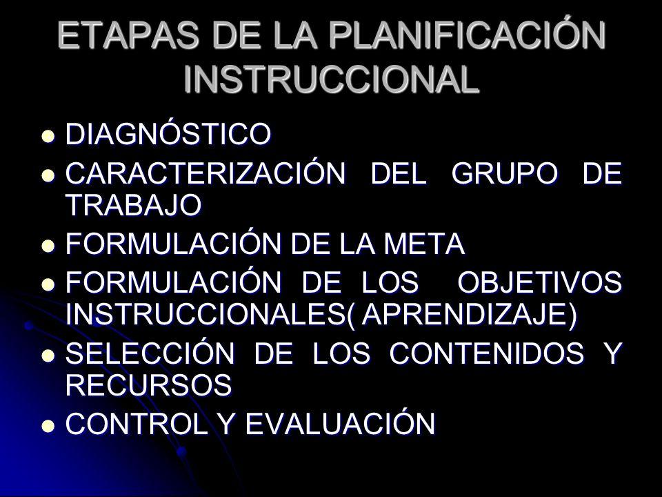 ETAPAS DE LA PLANIFICACIÓN INSTRUCCIONAL DIAGNÓSTICO DIAGNÓSTICO CARACTERIZACIÓN DEL GRUPO DE TRABAJO CARACTERIZACIÓN DEL GRUPO DE TRABAJO FORMULACIÓN
