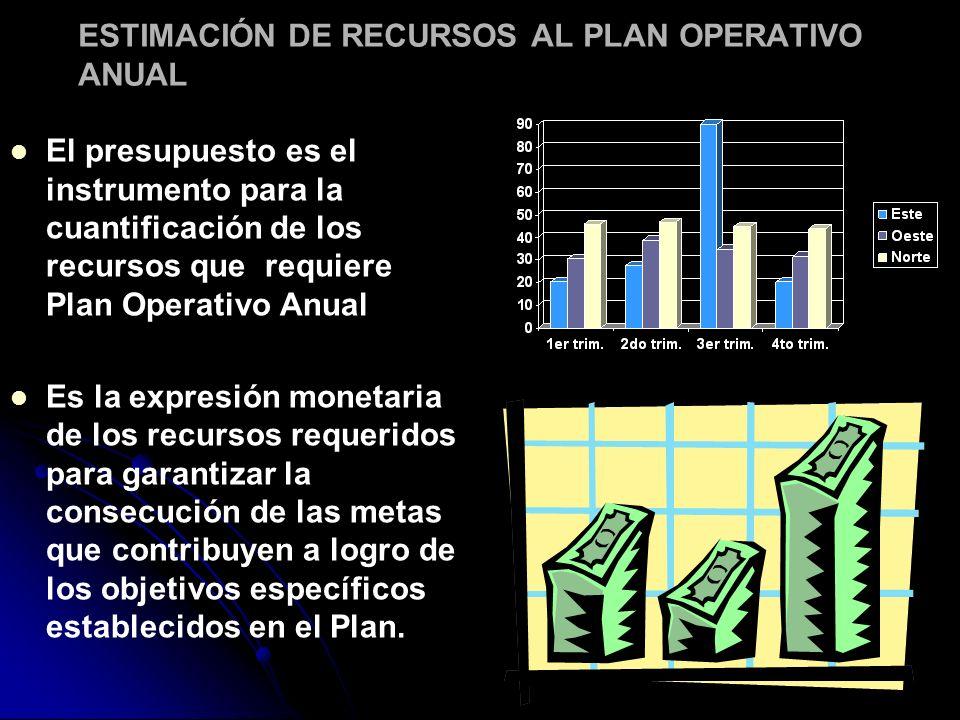 ESTIMACIÓN DE RECURSOS AL PLAN OPERATIVO ANUAL El presupuesto es el instrumento para la cuantificación de los recursos que requiere Plan Operativo Anu