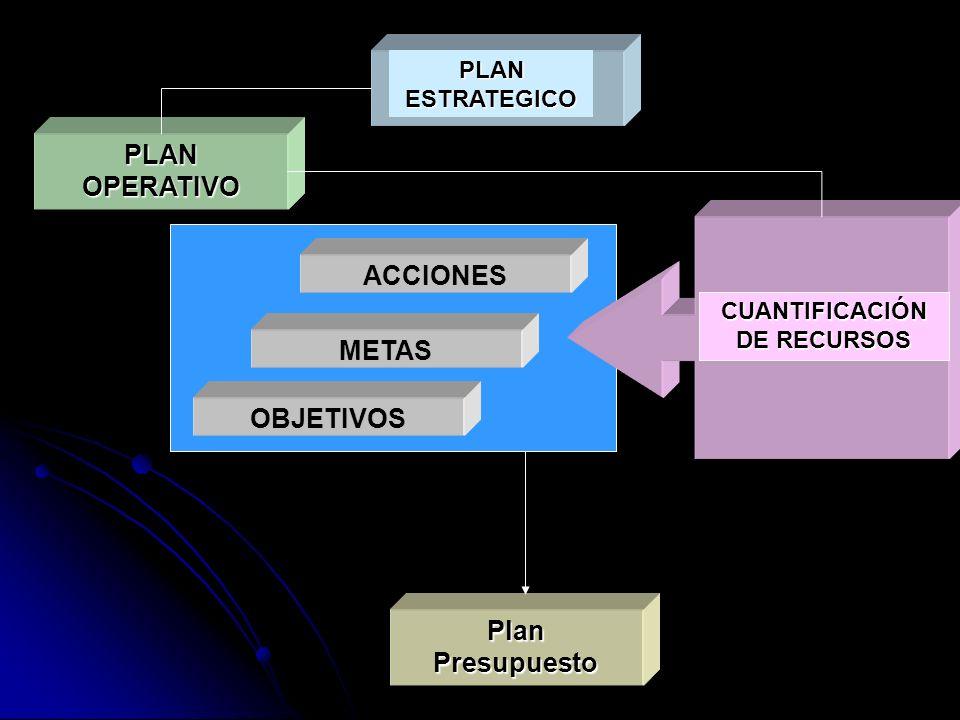 PlanPresupuesto PLAN OPERATIVO CUANTIFICACIÓN DE RECURSOS ACCIONES METAS OBJETIVOS PLAN ESTRATEGICO