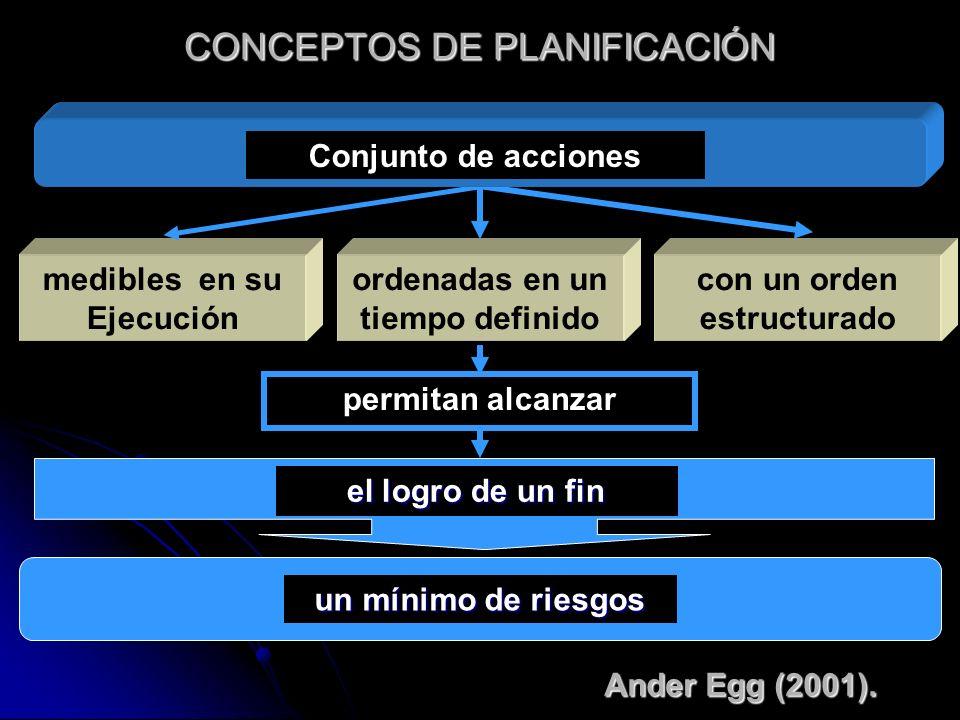 CONCEPTOS DE PLANIFICACIÓN ordenadas en un tiempo definido medibles en su Ejecución con un orden estructurado Conjunto de acciones el logro de un fin