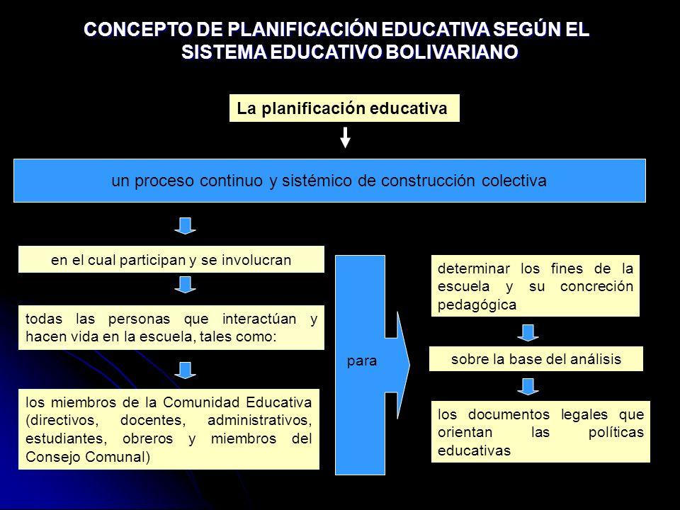 CONCEPTO DE PLANIFICACIÓN EDUCATIVA SEGÚN EL SISTEMA EDUCATIVO BOLIVARIANO La planificación educativa un proceso continuo y sistémico de construcción