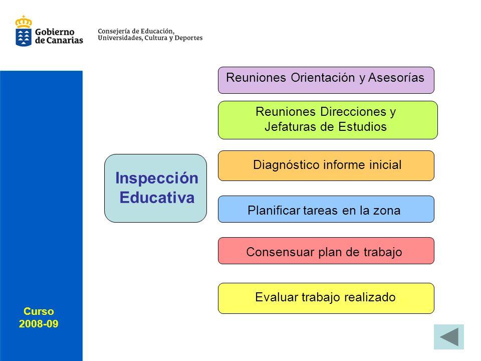 Curso 2008-09 Inspección Educativa Evaluar trabajo realizado Consensuar plan de trabajo Planificar tareas en la zona Diagnóstico informe inicial Reuniones Direcciones y Jefaturas de Estudios Reuniones Orientación y Asesorías