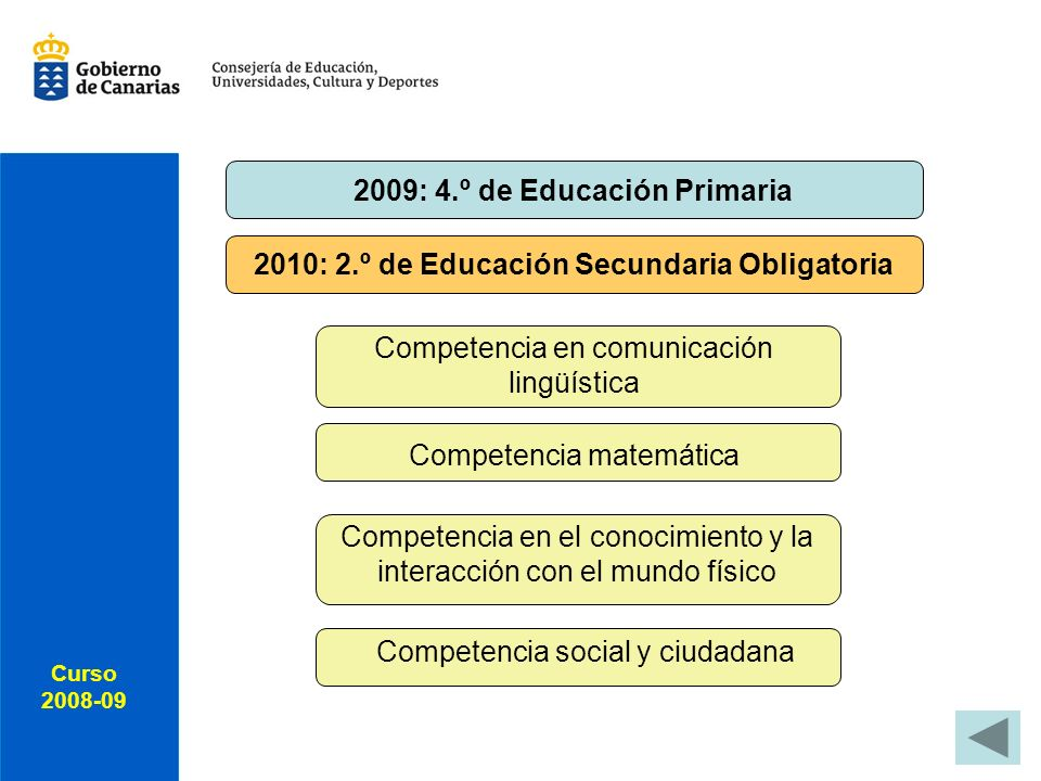 Curso 2008-09 Curso 2008-09 Competencia social y ciudadana Competencia en el conocimiento y la interacción con el mundo físico Competencia matemática Competencia en comunicación lingüística 2009: 4.º de Educación Primaria 2010: 2.º de Educación Secundaria Obligatoria