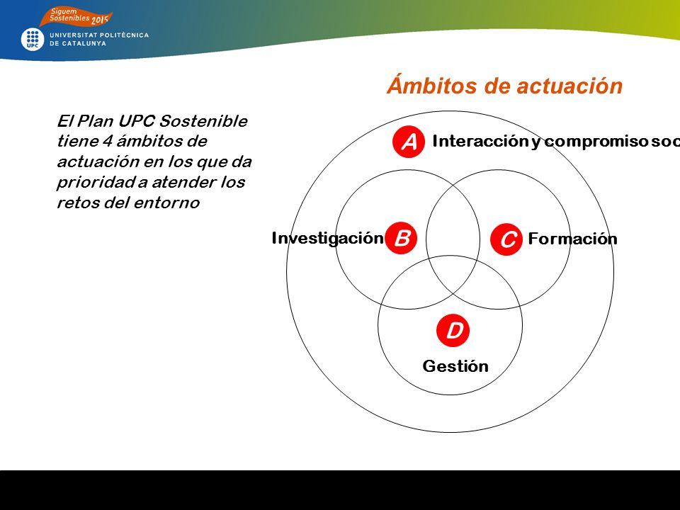 El Plan UPC Sostenible tiene 4 ámbitos de actuación en los que da prioridad a atender los retos del entorno Interacción y compromiso social A Investigación B Formación C Gestión D Ámbitos de actuación