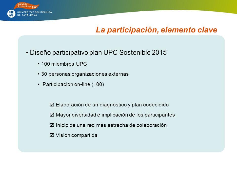 La participación, elemento clave Diseño participativo plan UPC Sostenible 2015 100 miembros UPC 30 personas organizaciones externas Participación on-line (100) Elaboración de un diagnóstico y plan codecidido Mayor diversidad e implicación de los participantes Inicio de una red más estrecha de colaboración Visión compartida