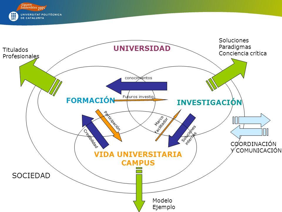 FORMACIÓN Titulados Profesionales INVESTIGACIÓN Soluciones Paradigmas Conciencia crítica conocimientos Futuros investig.