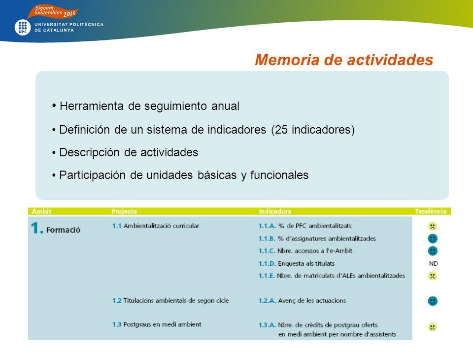 Memoria de actividades Herramienta de seguimiento anual Definición de un sistema de indicadores (25 indicadores) Descripción de actividades Participación de unidades básicas y funcionales