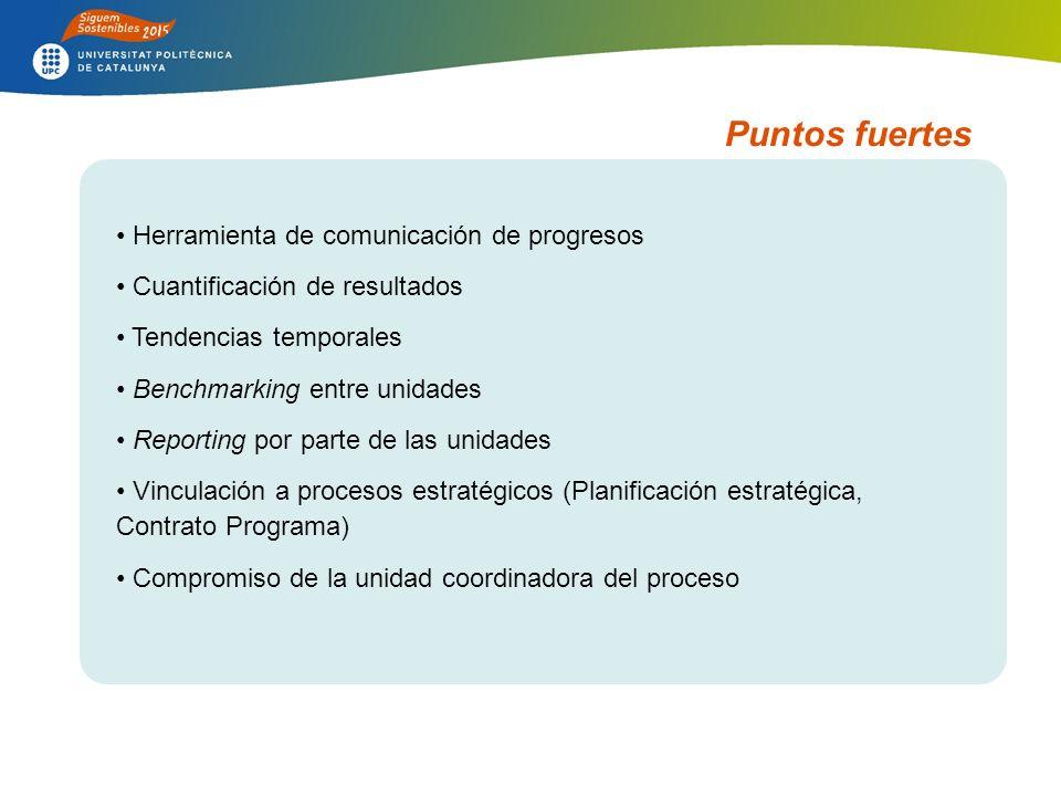 Puntos fuertes Herramienta de comunicación de progresos Cuantificación de resultados Tendencias temporales Benchmarking entre unidades Reporting por parte de las unidades Vinculación a procesos estratégicos (Planificación estratégica, Contrato Programa) Compromiso de la unidad coordinadora del proceso