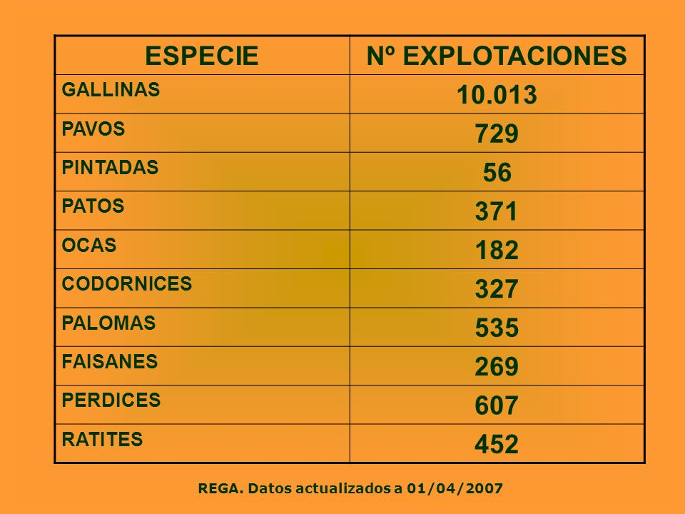 ESPECIENº EXPLOTACIONES GALLINAS 10.013 PAVOS 729 PINTADAS 56 PATOS 371 OCAS 182 CODORNICES 327 PALOMAS 535 FAISANES 269 PERDICES 607 RATITES 452 REGA