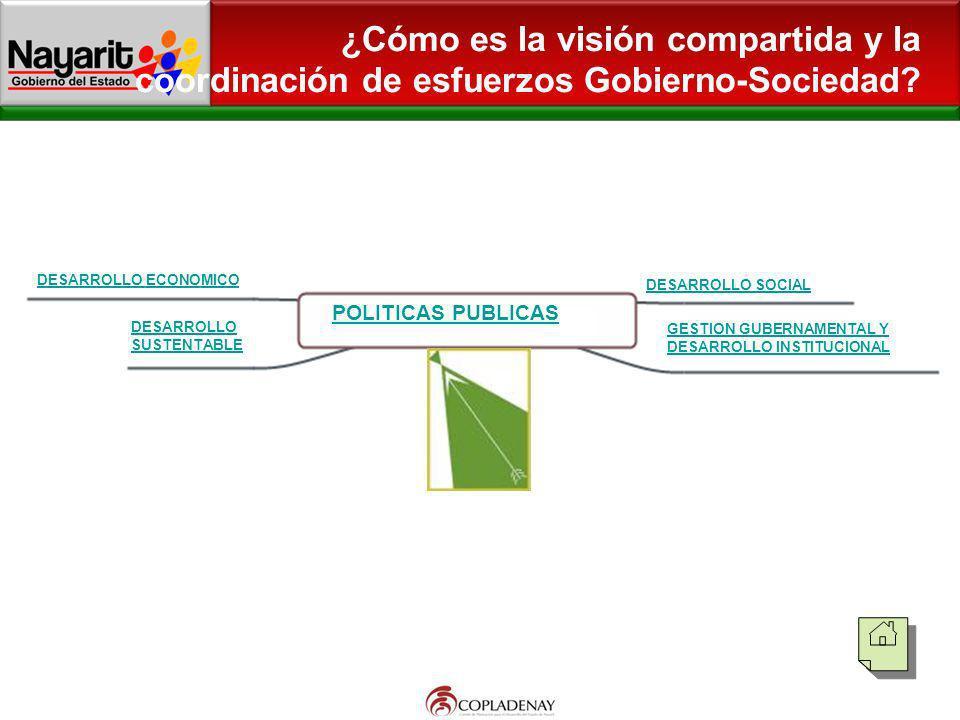 ¿Cómo es la visión compartida y la coordinación de esfuerzos Gobierno-Sociedad? DESARROLLO ECONOMICO POLITICAS PUBLICAS DESARROLLO SUSTENTABLE DESARRO