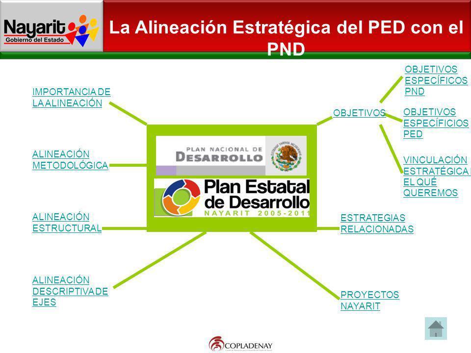 Contenido general del Plan Estatal de Desarrollo de Nayarit 2005-2011 MARCO LEGAL MÉTODO ENFOQUE REGIONAL DIAGNÓSTICO DE LA SITUACIÓN VISION NAYARIT 20/20 RETOS PARA NAYARIT OBJETIVOS POLÍTICAS PÚBLICAS ESTRATEGIAS LINEAS DE ACCIÓN Y PROYECTOS PROGRAMAS SECTO- REGIONALES Y ESPECIALES EVALUACIÓN Y SEGUIMIENTO NUEVOS ESQUEMAS DE FINANCIAMIENTO PED 2005-20011 MATRIZ DE ALINEACIÓN PROPUESTA
