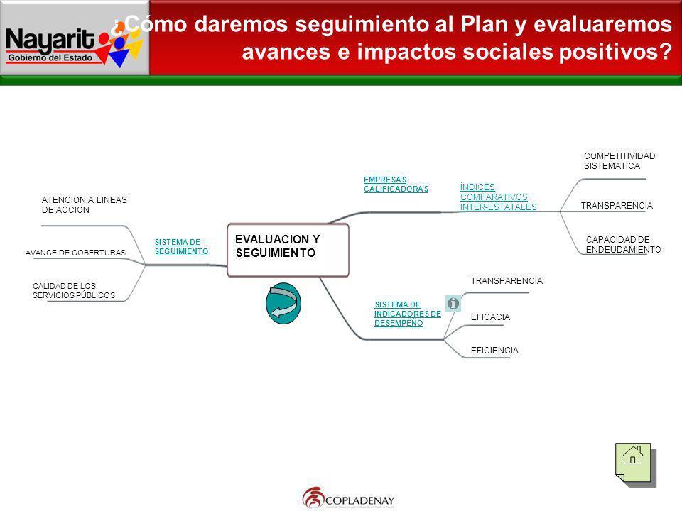 ¿Cómo daremos seguimiento al Plan y evaluaremos avances e impactos sociales positivos? EVALUACION Y SEGUIMIENTO SISTEMA DE SEGUIMIENTO ATENCION A LINE