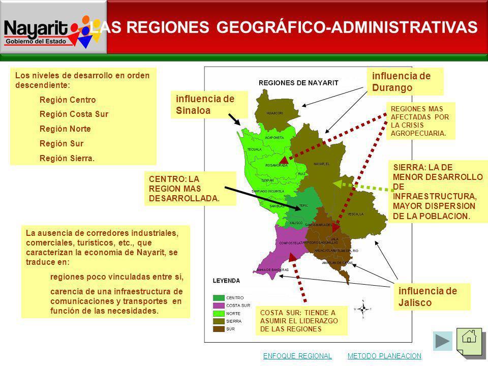 LAS REGIONES GEOGRÁFICO-ADMINISTRATIVAS Los niveles de desarrollo en orden descendiente: Región Centro Región Costa Sur Región Norte Región Sur Región