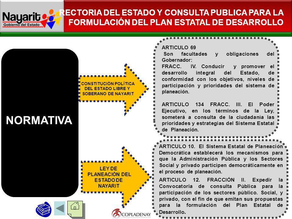 RECTORIA DEL ESTADO Y CONSULTA PUBLICA PARA LA FORMULACIÓN DEL PLAN ESTATAL DE DESARROLLO LEY DE PLANEACIÓN DEL ESTADO DE NAYARIT CONSTITUCIÓN POLÍTIC