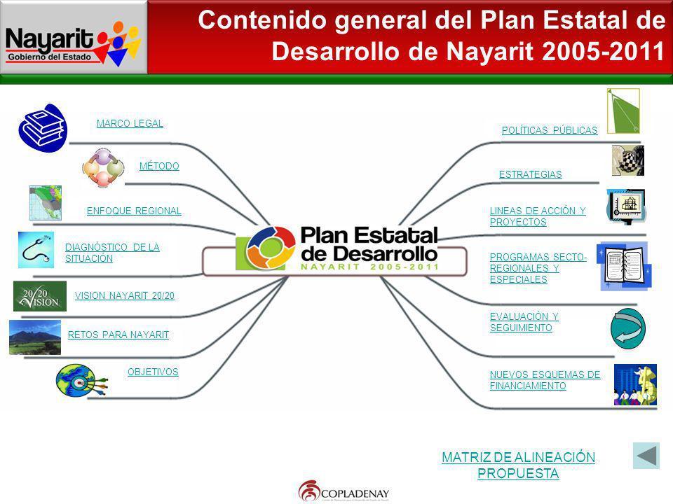 Contenido general del Plan Estatal de Desarrollo de Nayarit 2005-2011 MARCO LEGAL MÉTODO ENFOQUE REGIONAL DIAGNÓSTICO DE LA SITUACIÓN VISION NAYARIT 2