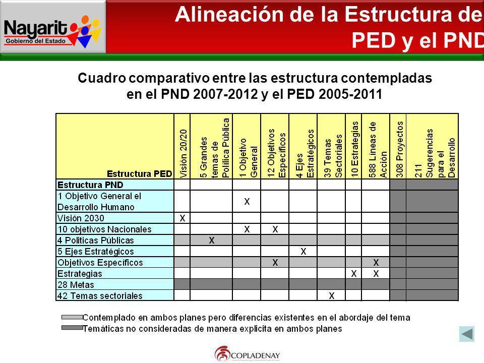 Cuadro comparativo entre las estructura contempladas en el PND 2007-2012 y el PED 2005-2011 Alineación de la Estructura del PED y el PND