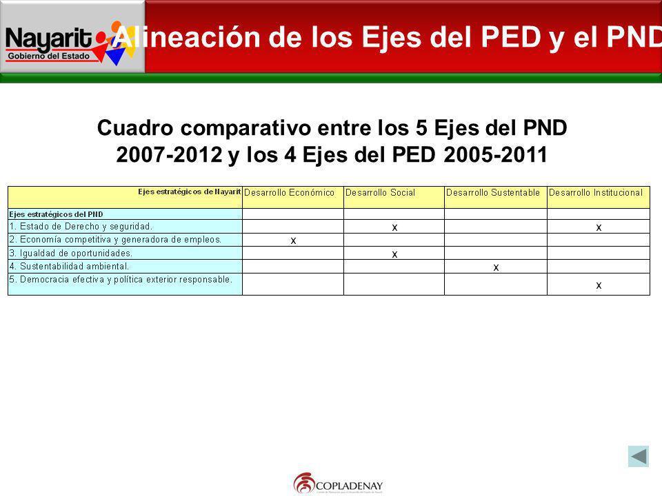Alineación de los Ejes del PED y el PND Cuadro comparativo entre los 5 Ejes del PND 2007-2012 y los 4 Ejes del PED 2005-2011