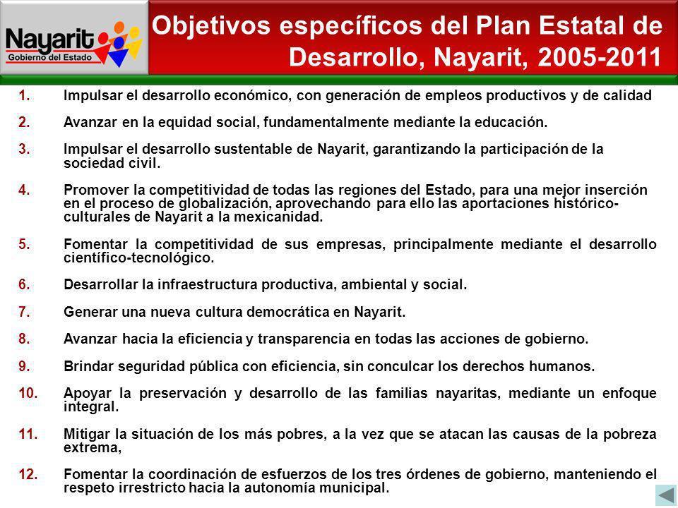 Objetivos específicos del Plan Estatal de Desarrollo, Nayarit, 2005-2011 1.Impulsar el desarrollo económico, con generación de empleos productivos y d