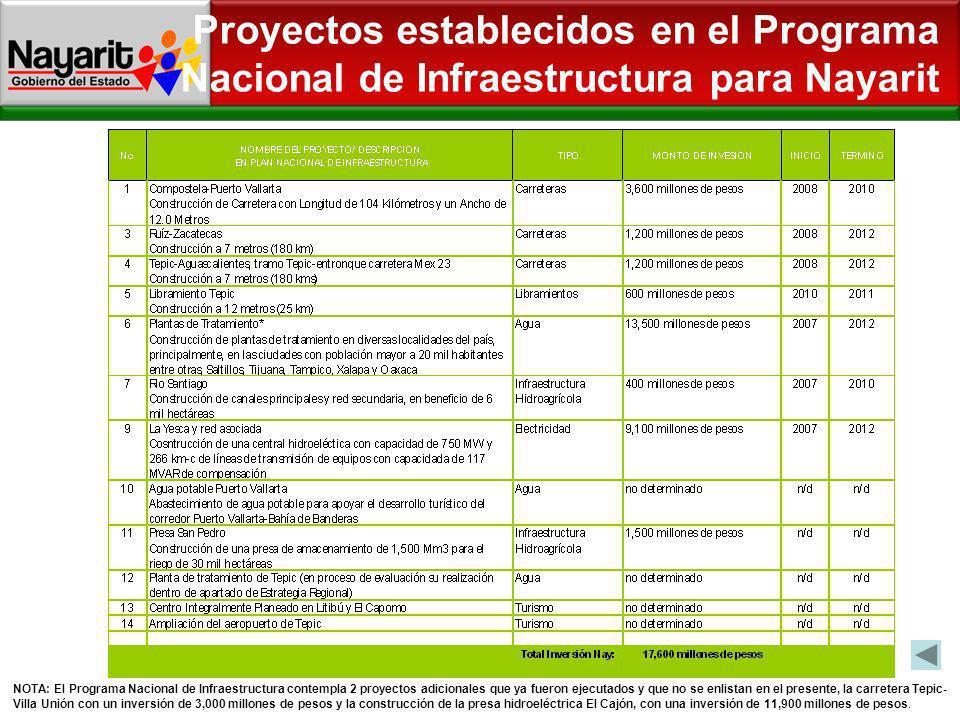 Proyectos establecidos en el Programa Nacional de Infraestructura para Nayarit NOTA: El Programa Nacional de Infraestructura contempla 2 proyectos adi