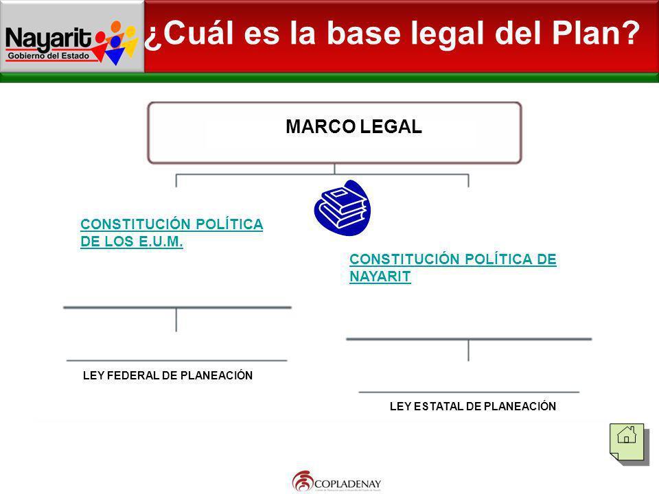 MARCO LEGAL CONSTITUCIÓN POLÍTICA DE LOS E.U.M. CONSTITUCIÓN POLÍTICA DE NAYARIT LEY FEDERAL DE PLANEACIÓN LEY ESTATAL DE PLANEACIÓN ¿Cuál es la base