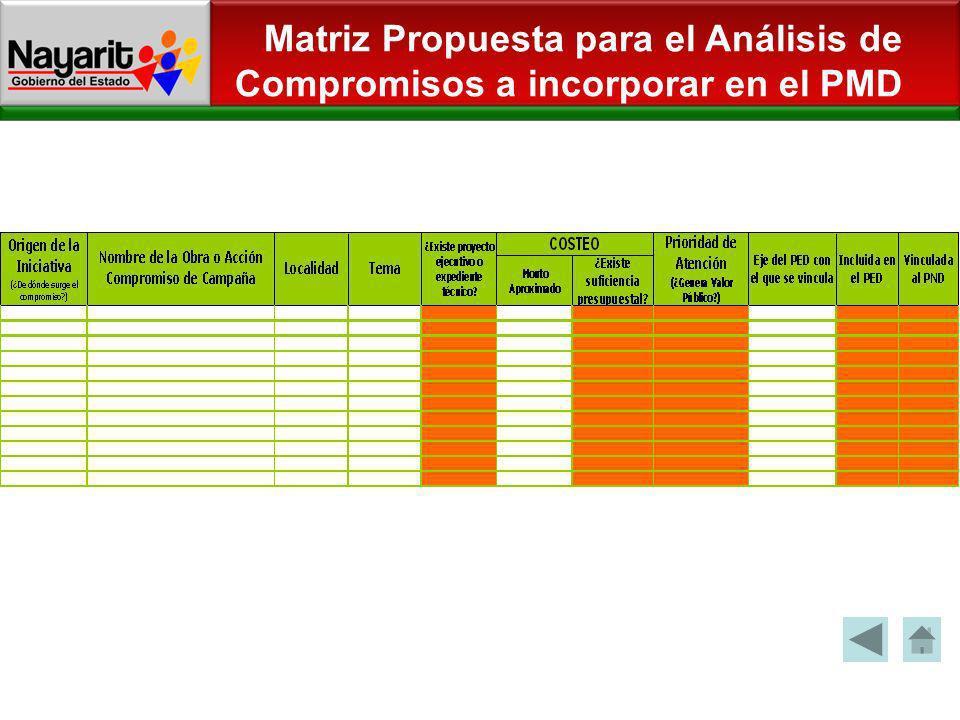 Matriz Propuesta para el Análisis de Compromisos a incorporar en el PMD