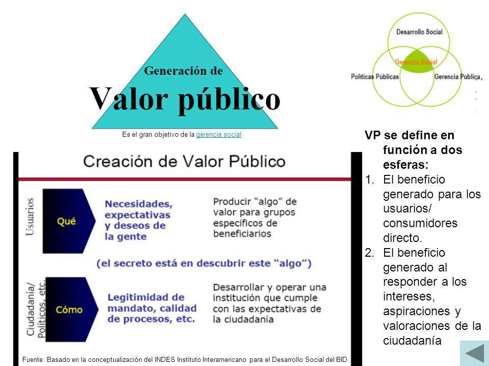 VP se define en función a dos esferas: 1.El beneficio generado para los usuarios/ consumidores directo. 2.El beneficio generado al responder a los int