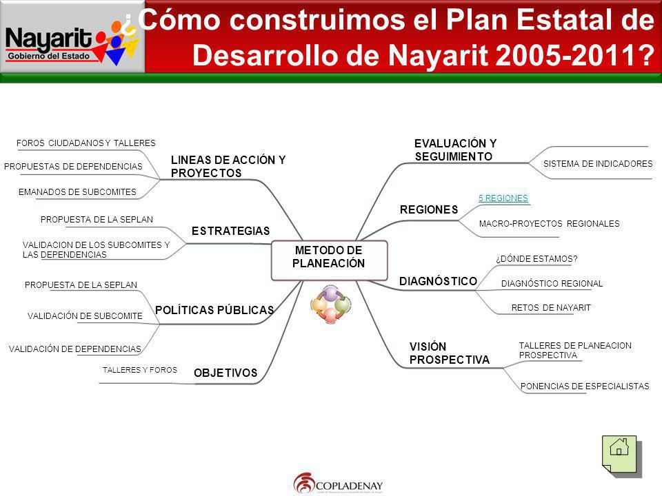 ¿Cómo construimos el Plan Estatal de Desarrollo de Nayarit 2005-2011? SEGUIMIENTO A LINEAS DE ACCION METODO DE PLANEACIÓN PROPUESTAS DE DEPENDENCIAS E