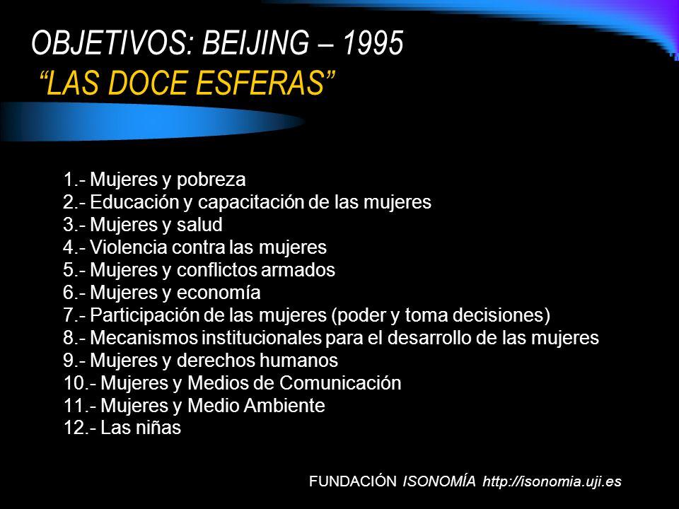 OBJETIVOS: BEIJING – 1995 LAS DOCE ESFERAS 1.- Mujeres y pobreza 2.- Educación y capacitación de las mujeres 3.- Mujeres y salud 4.- Violencia contra
