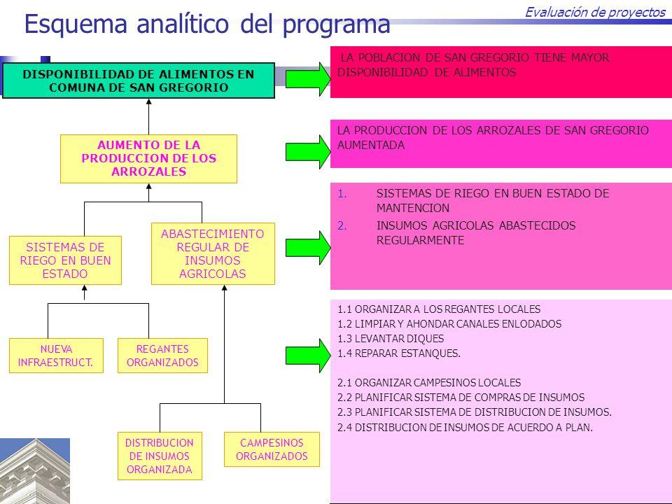 Evaluación de proyectos Esquema analítico del programa 1.1 ORGANIZAR A LOS REGANTES LOCALES 1.2 LIMPIAR Y AHONDAR CANALES ENLODADOS 1.3 LEVANTAR DIQUE